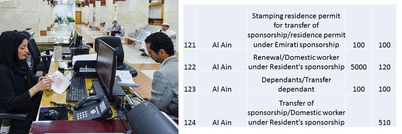 UAE residence visa fees 49