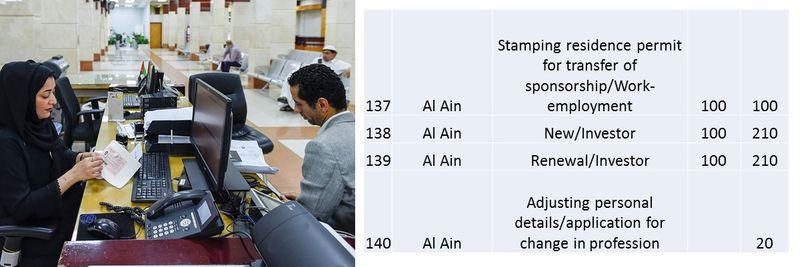 UAE residence visa fees 53