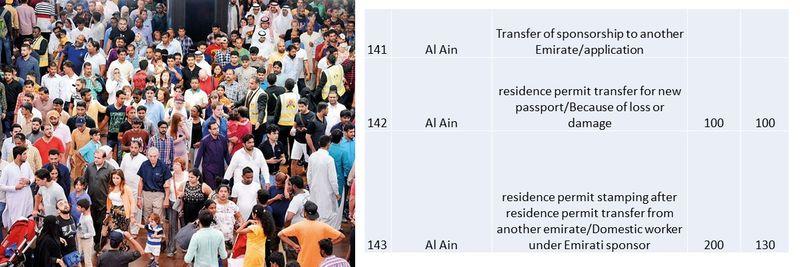 UAE residence visa fees 54