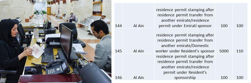 UAE residence visa fees 55
