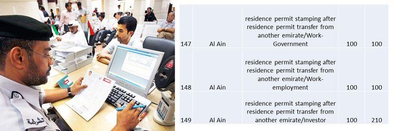UAE residence visa fees 56