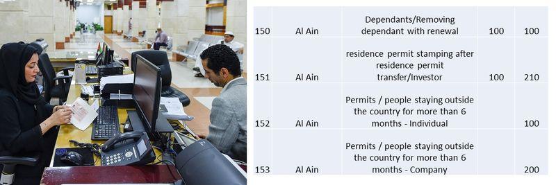 UAE residence visa fees 57