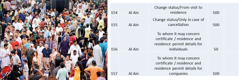 UAE residence visa fees 58