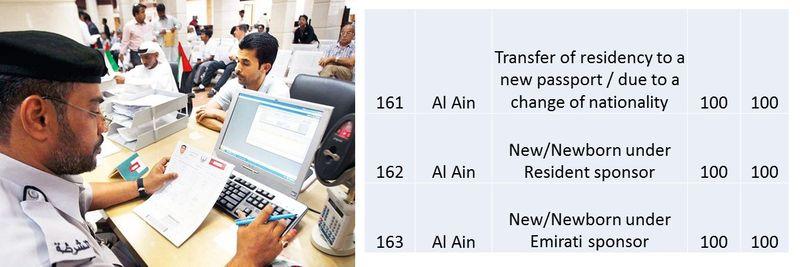 UAE residence visa fees 60