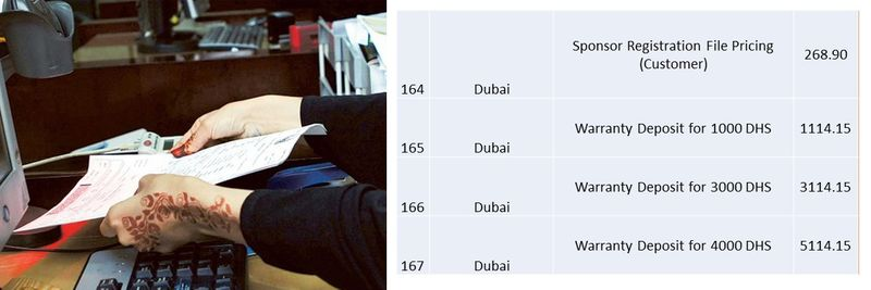UAE residence visa fees 62
