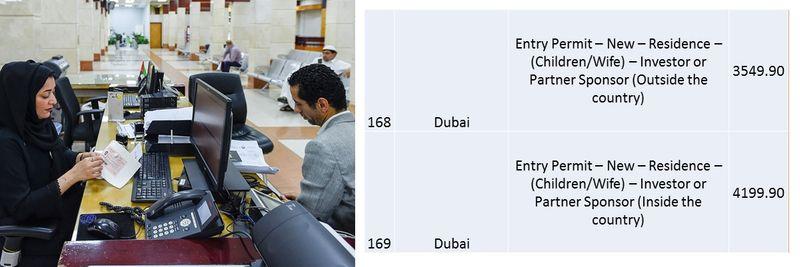 UAE residence visa fees 63