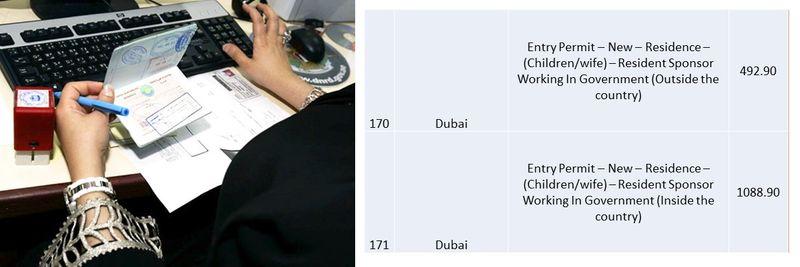 UAE residence visa fees 64