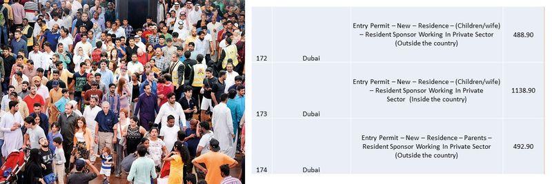 UAE residence visa fees 65