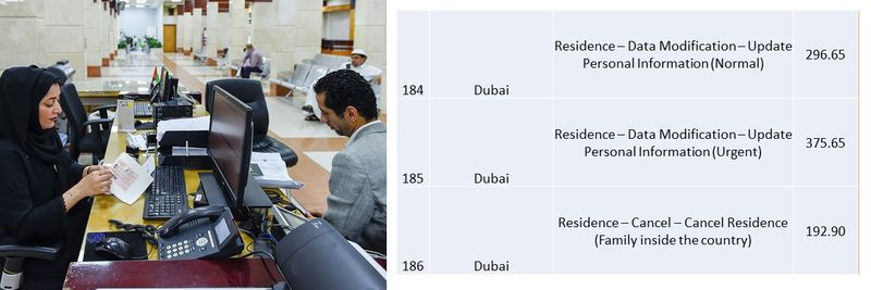 UAE residence visa fees 69