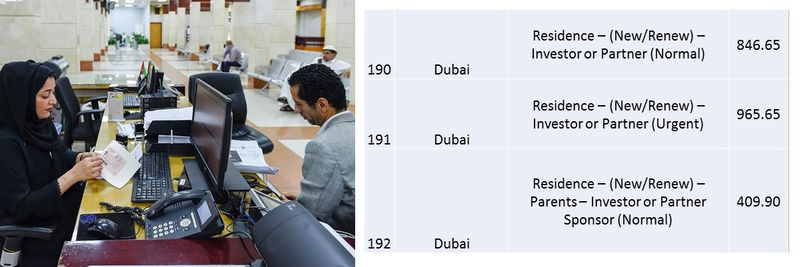 UAE residence visa fees 71
