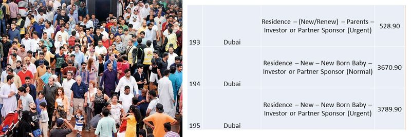 UAE residence visa fees 72