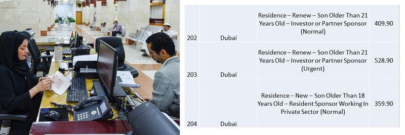 UAE residence visa fees 75