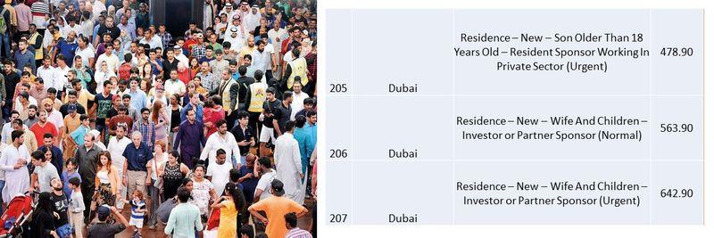UAE residence visa fees 76