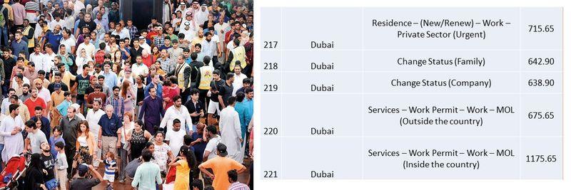 UAE residence visa fees 80