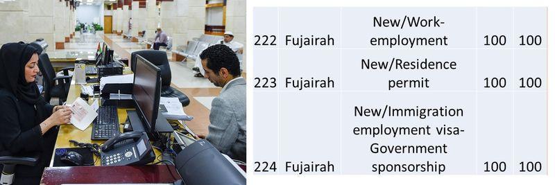 UAE residence visa fees 82