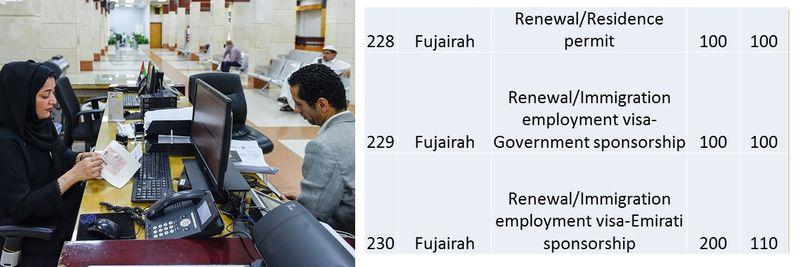 UAE residence visa fees 84