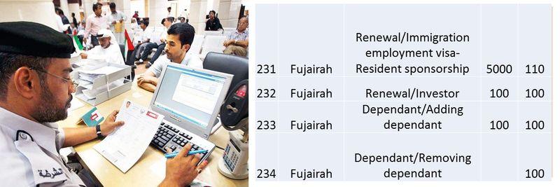 UAE residence visa fees 85