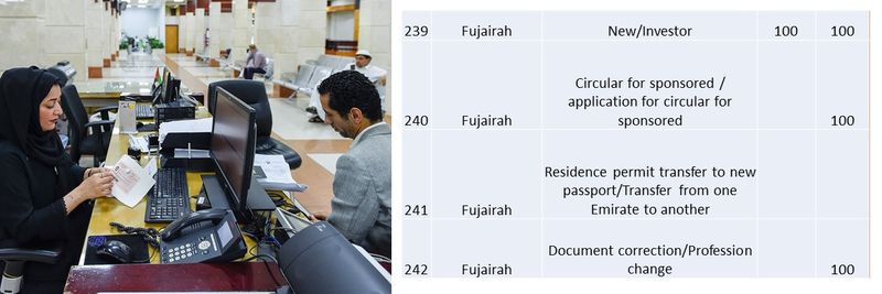 UAE residence visa fees 88