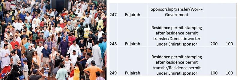 UAE residence visa fees 91