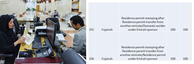 UAE residence visa fees 94