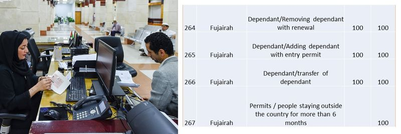 UAE residence visa fees 98