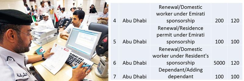 UAE residence visa fees 9