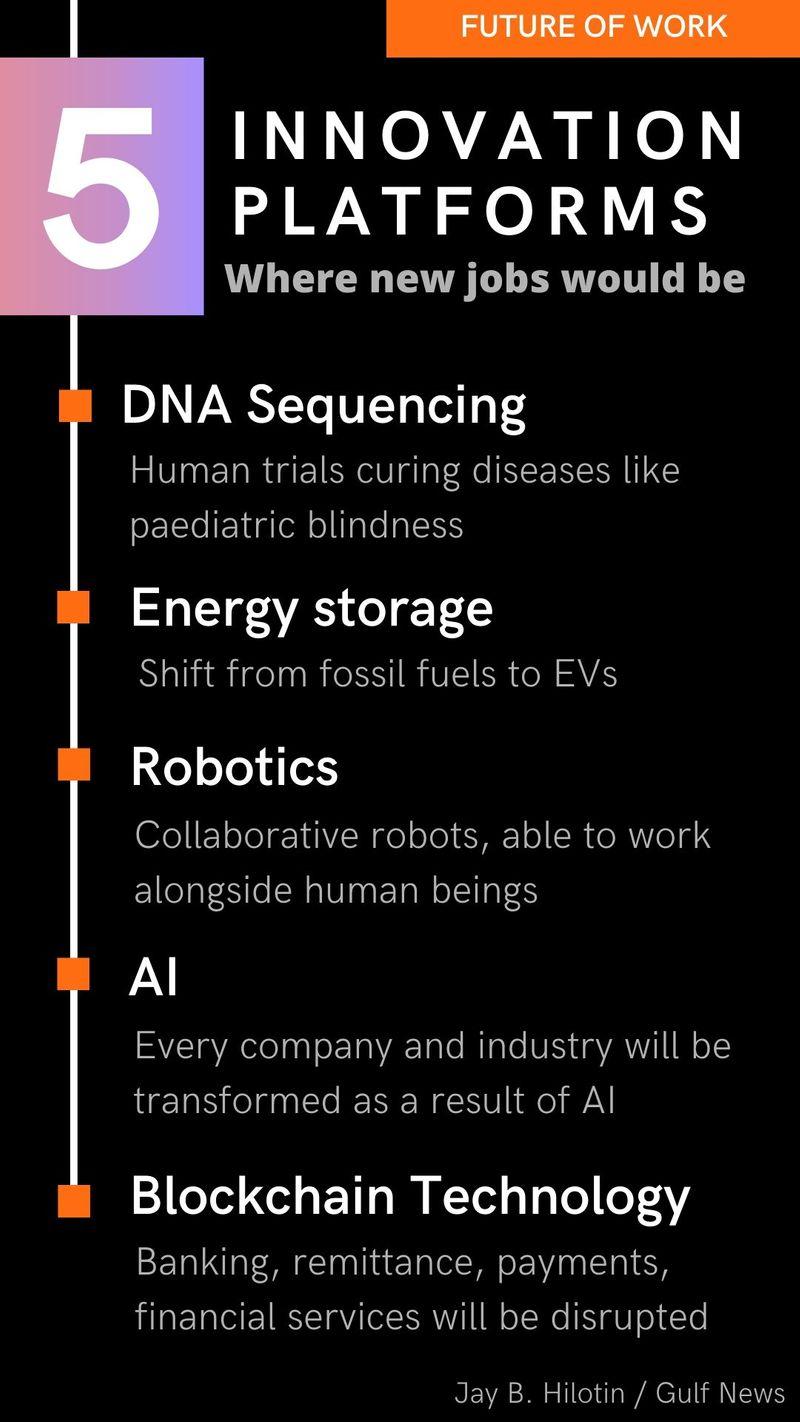 5 innovation platforms