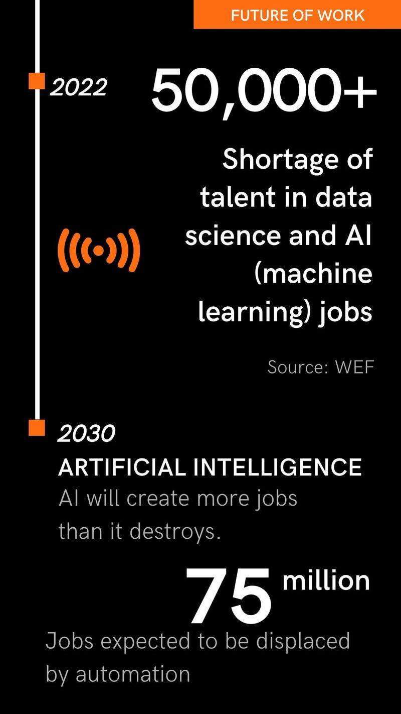 AI jobs shortage