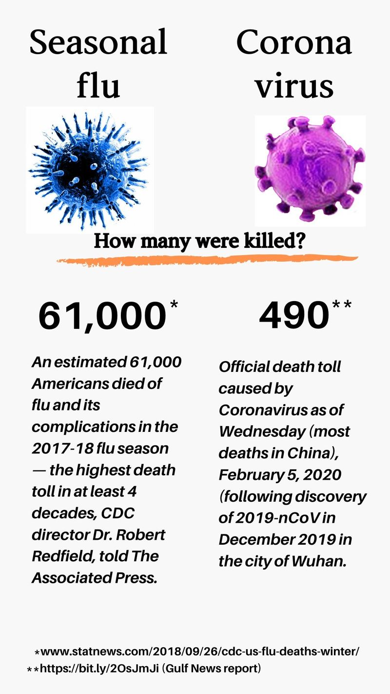 Flu Virus sa corona virus