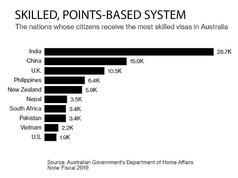 skilled points based system Australia