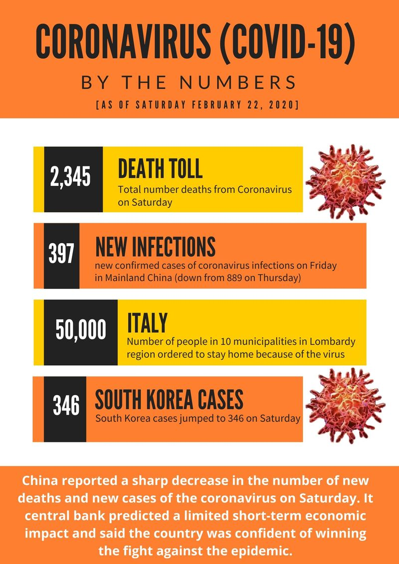 By the numbers Coronavirus