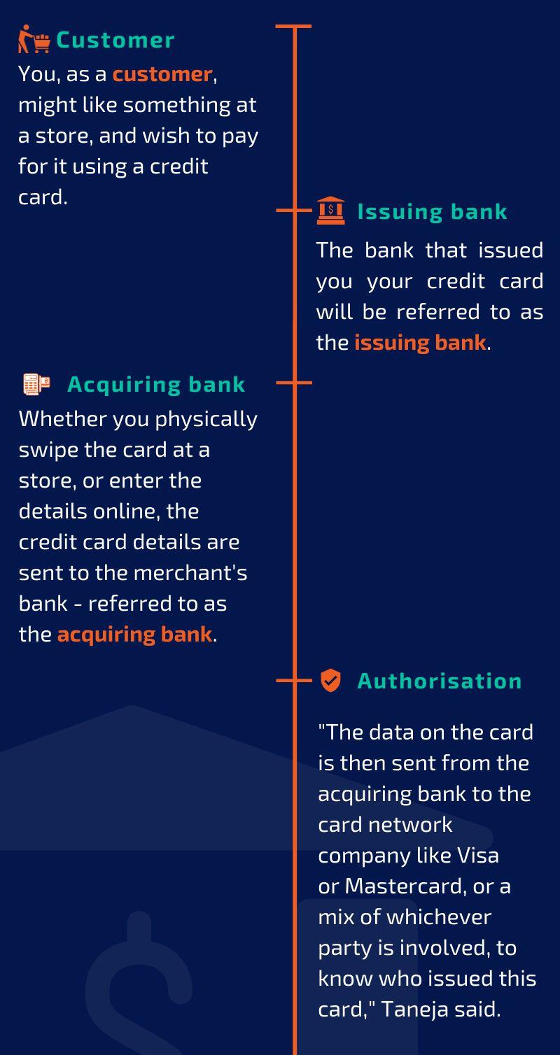 cc transaction 5