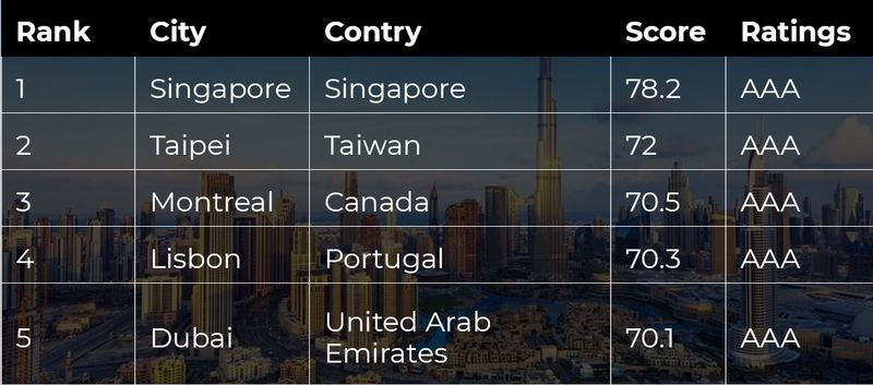 Best cities to live in the world for expats, 2020