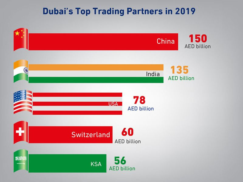 Dubai external trade by country