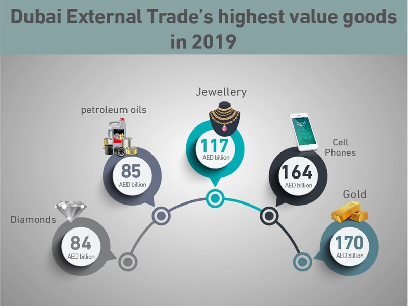 Dubai external trade highest value goods 2019