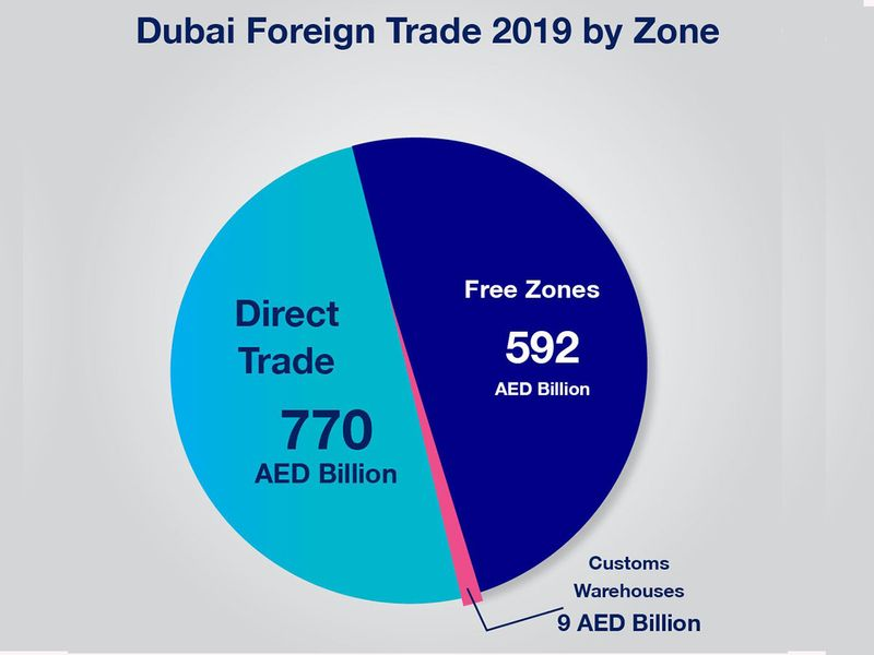 Dubai foreign trade by zone