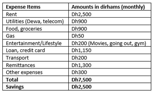 200103 expense