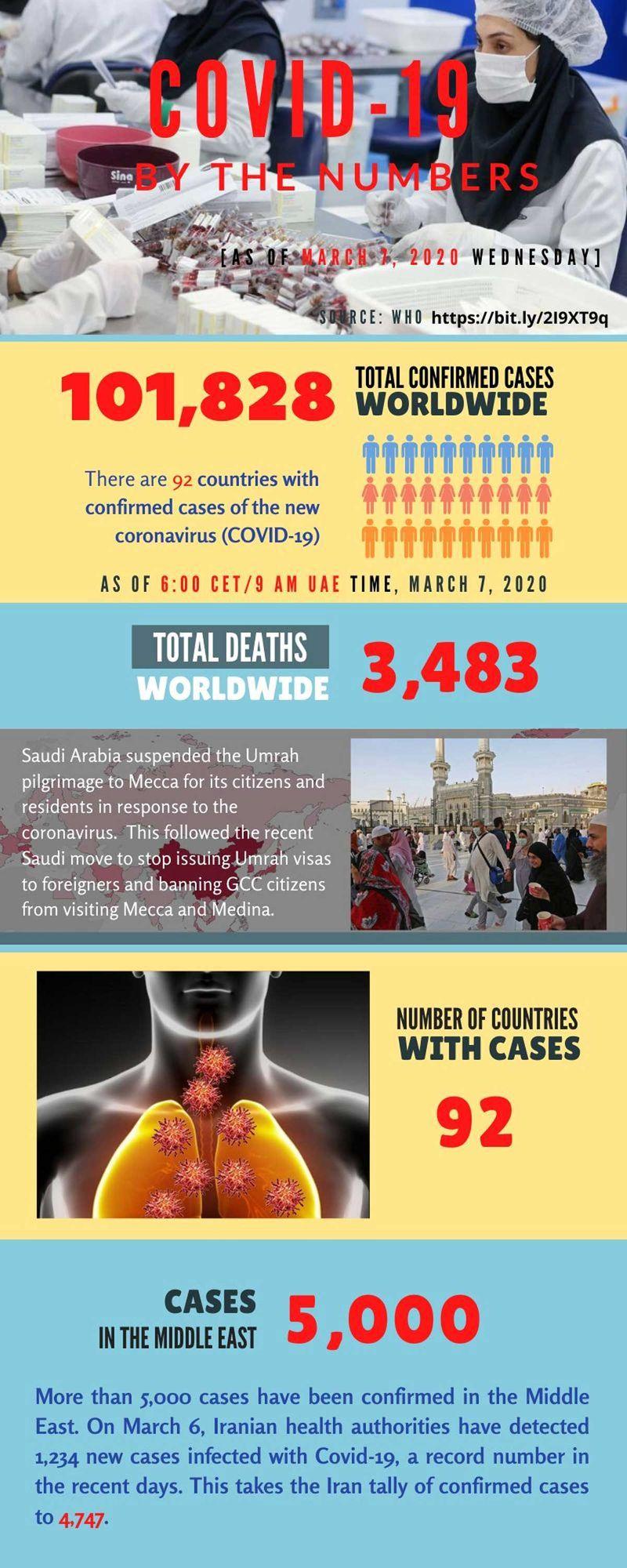 Coronavirus cases March 7