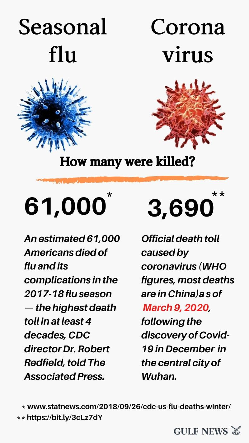 Image result for coronavirus mortality vs flu