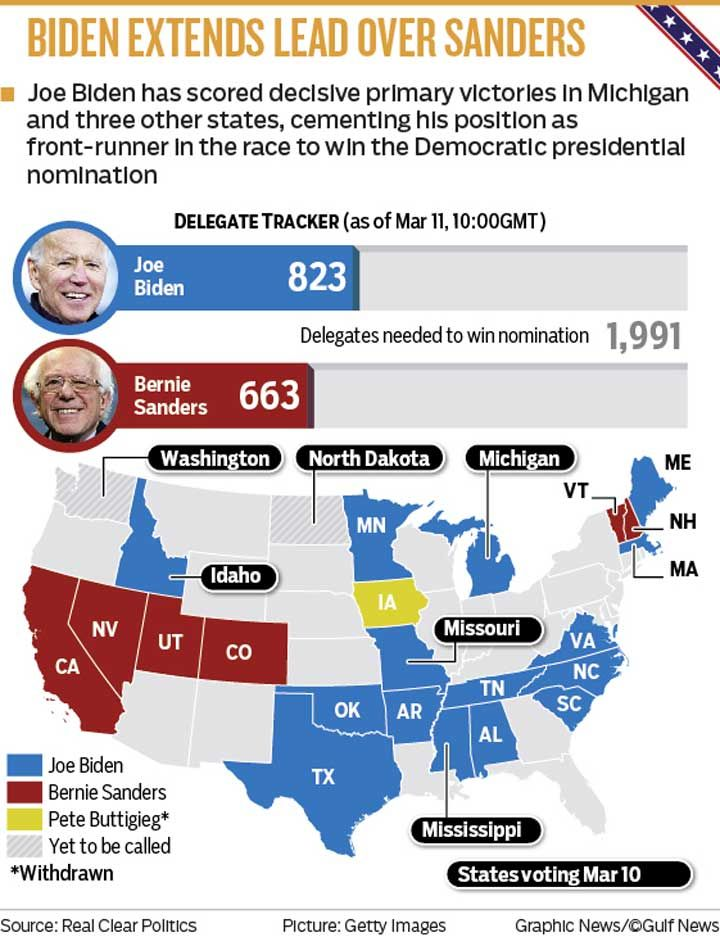 Biden graphic
