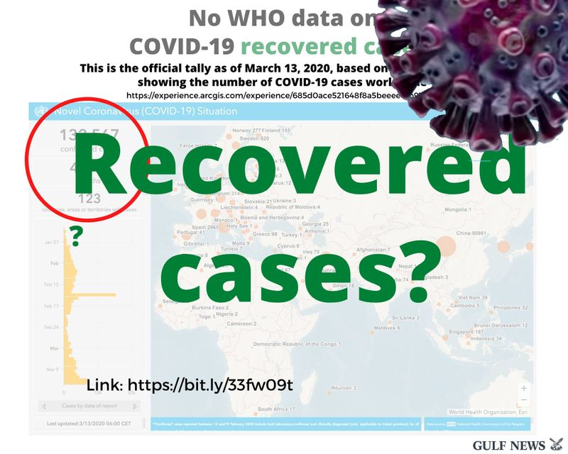 COVID 19 recovered cases
