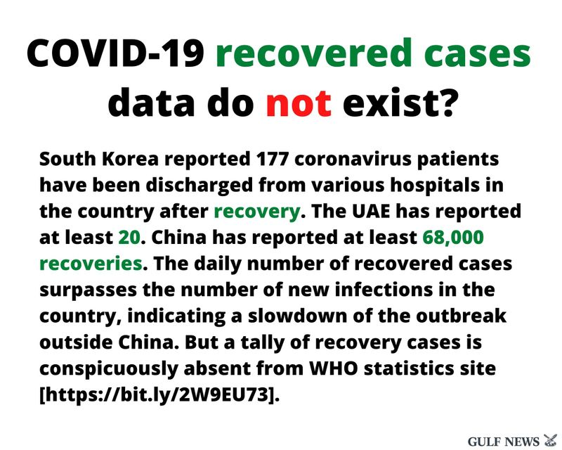 no WHO recovered cases