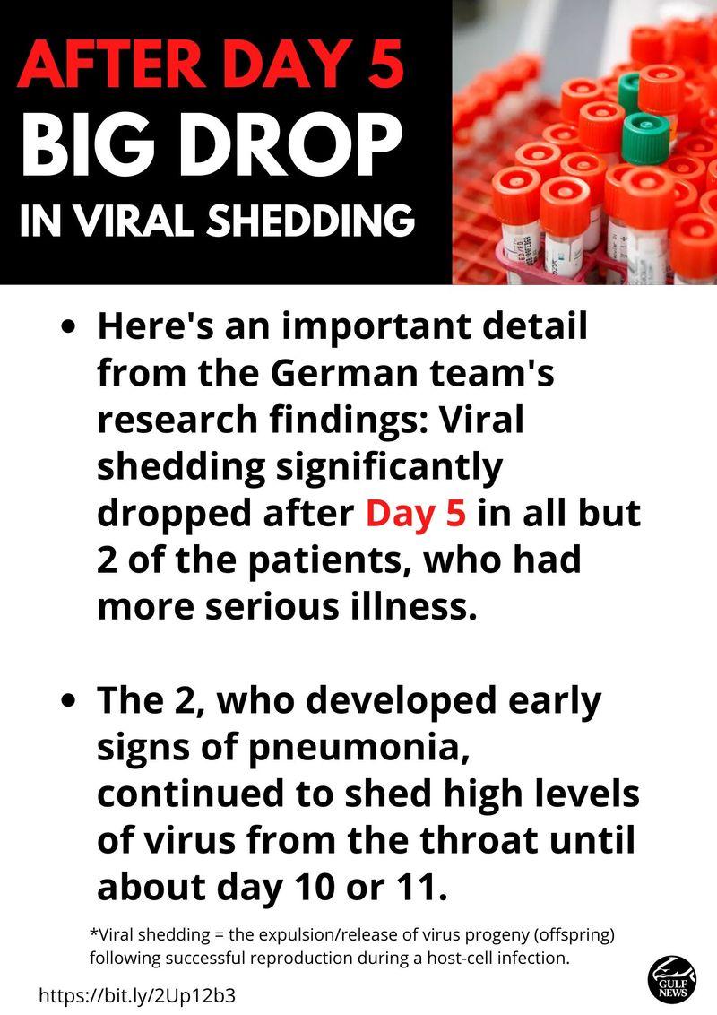 Viral shedding coronavirus
