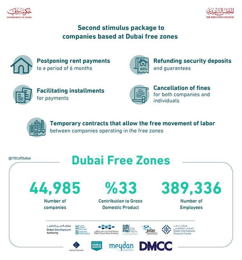 Dubai Free zones stimulus package