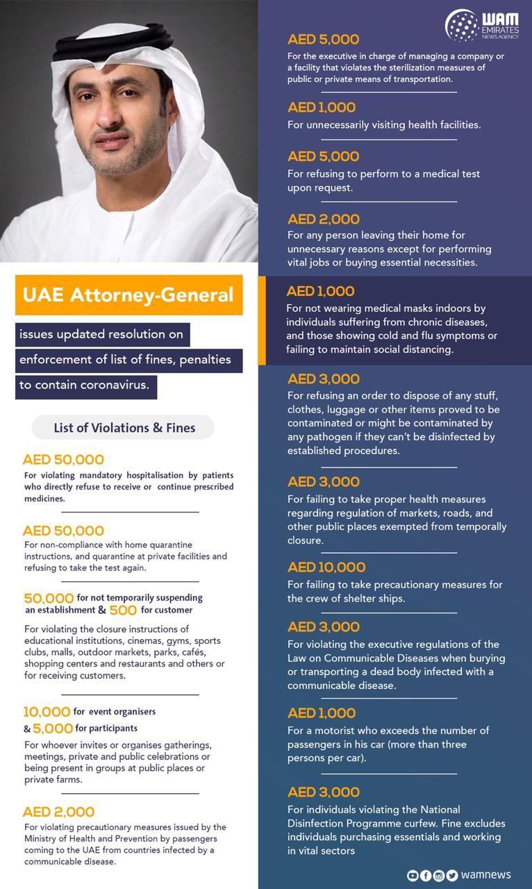 UAE fines covid