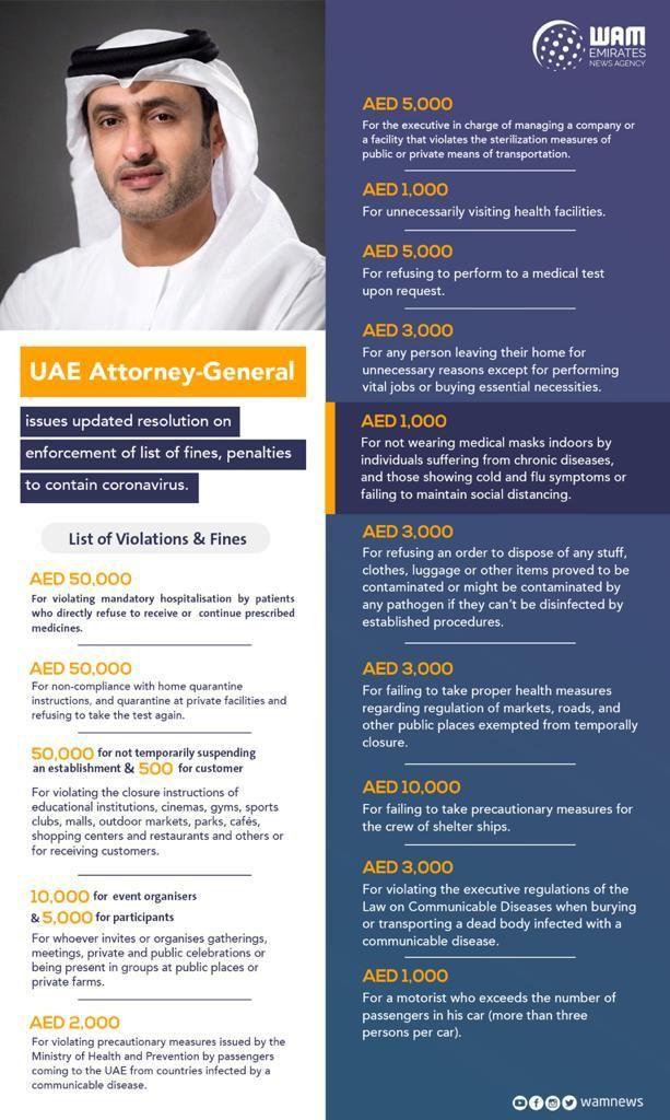 UAE fines