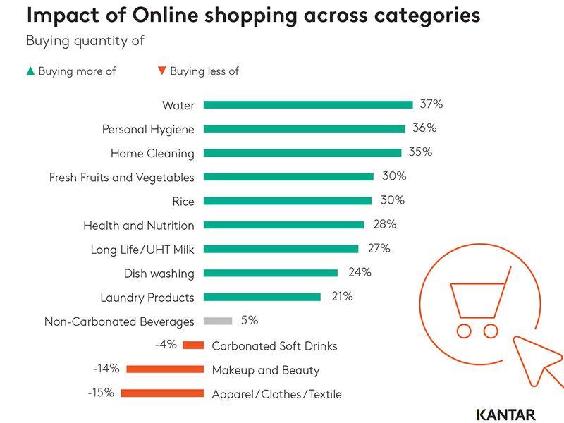Kantar online shopping 1