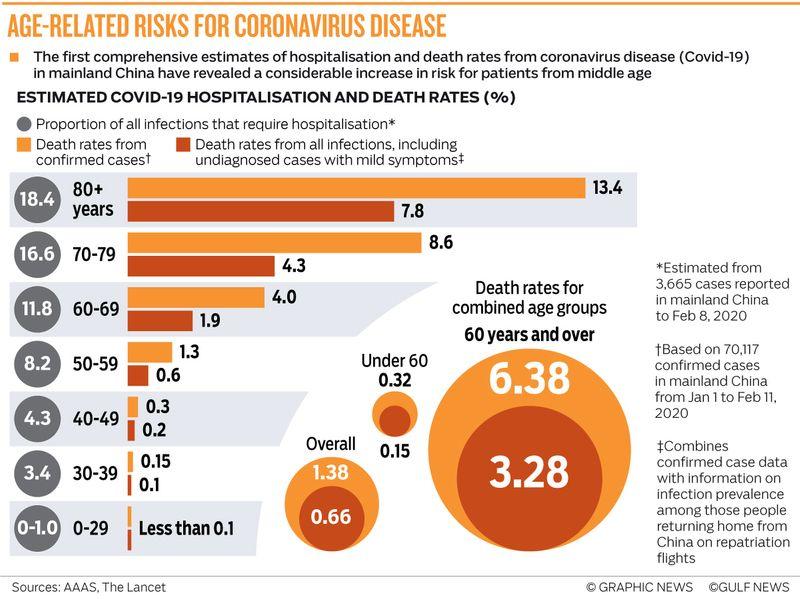 Graphic coronavirus age related deaths