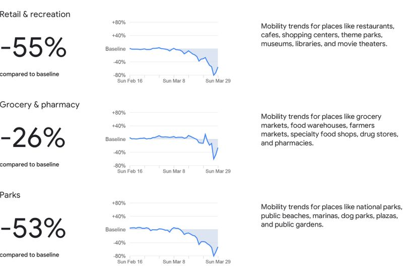 Google mobility graphs show the decline in movement across particular fields in the UAE