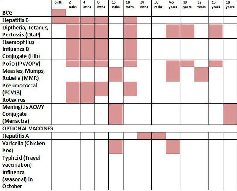 VaccineSchedule2